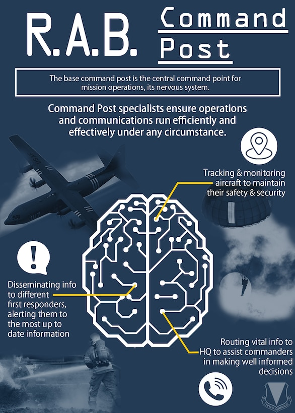 The base command post is the central point for mission operations, its nervous system.
