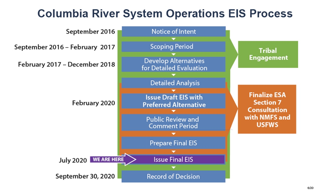 The Columbia River System Operations, Final Environmental Impact Statement was released to the public on July 31, 2020. A record of decision is expected by the end of September 2020.