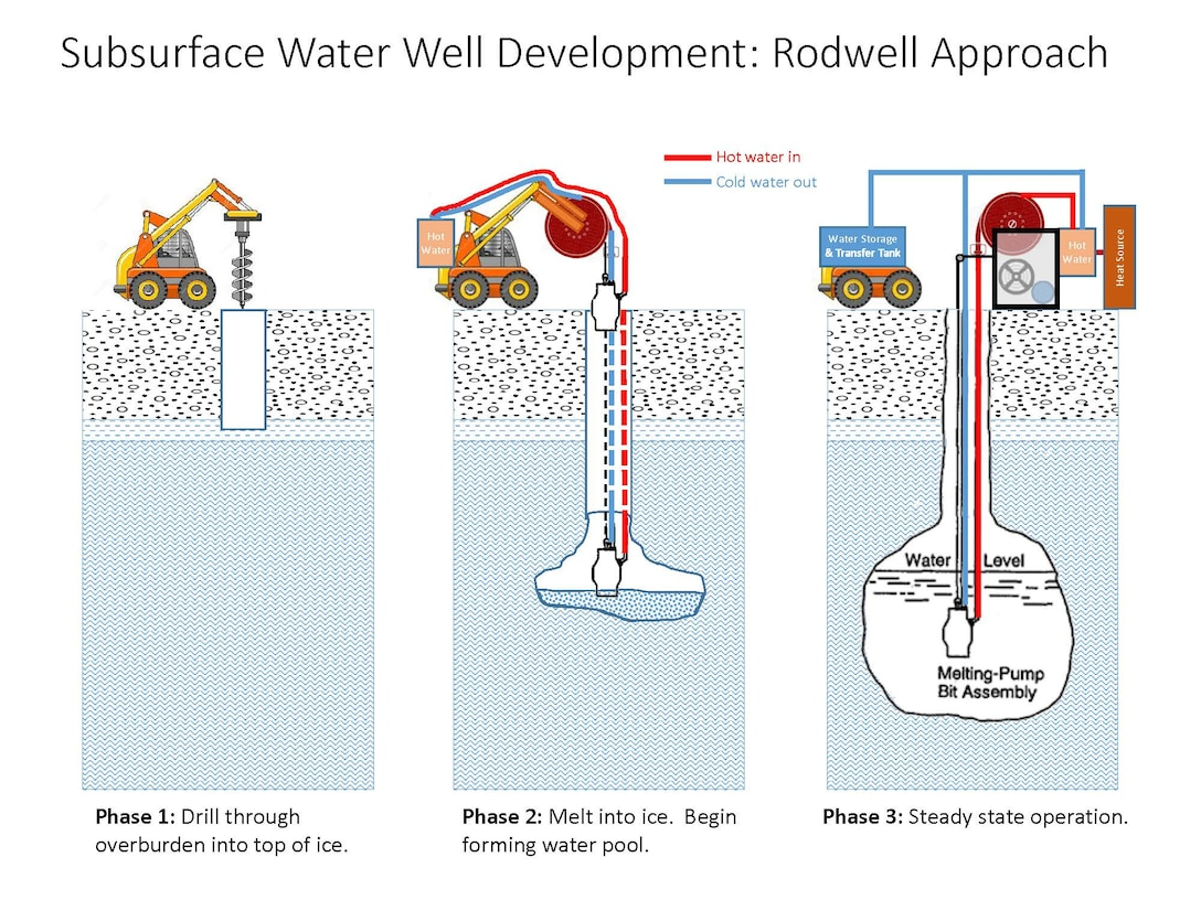 Developing a Rodriguez well on Mars will likely have three major steps. The first step is to drill though the overlying material that is insulating and protecting the ice deposit. The second step is to drill a short distance into the ice to provide a supporting roof for the water chamber that is form by recirculating heated water in an initial pool.  The third step is routine operations that occurs once a stable water pool has formed and water can be extracted for surface use.