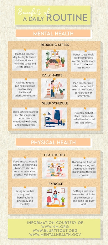 By establishing and following a daily routine, Airmen can experience improvements in physical and mental health, two out of four of the Comprehensive Airmen Fitness pillars. Specifically, Airmen may see improvements in stress levels, sleep, diet and exercise. (U.S. Air Force graphic by Airman 1st Class Amanda Lovelace)