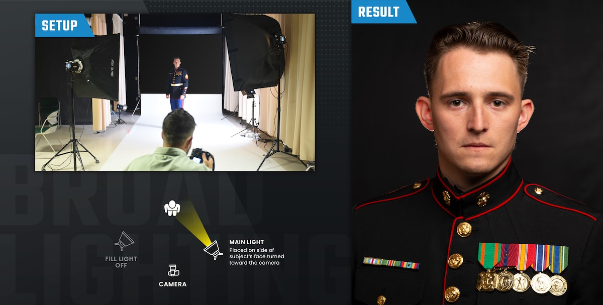 Infographic that demonstrates the Broad lighting setup in three ways: an image of the photographer and subject during the shot, the resulting photo of the subject and an overhead view sketch of the setup.