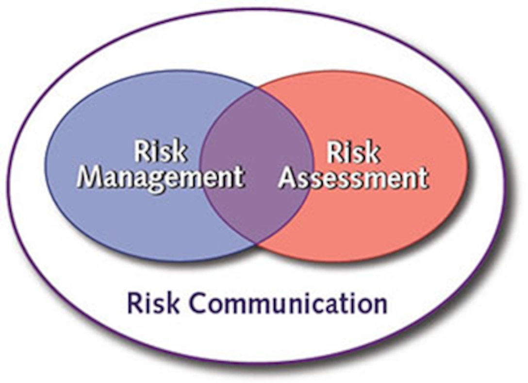 This is a graphic showing Risk Management and Risk Assessment within Risk Communication
