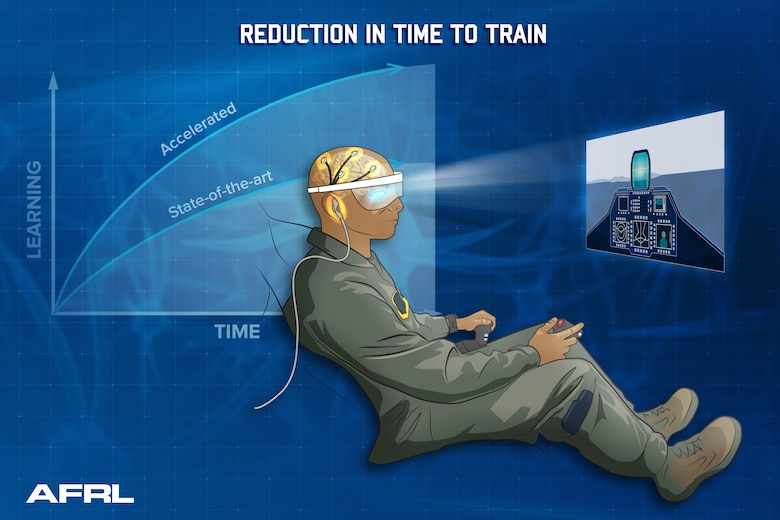 """The Air Force Research Laboratory-led Individualized Neural Learning System project aims to give Airmen the ability to rapidly acquire knowledge and skills through neurotechnology. This project was recently awarded funding as part of the Seedlings for Disruptive Capabilities Program, which seeks to """"seed"""" new ideas of particular interest to the Air Force. (U.S. Air Force illustration/Richard Eldridge)"""
