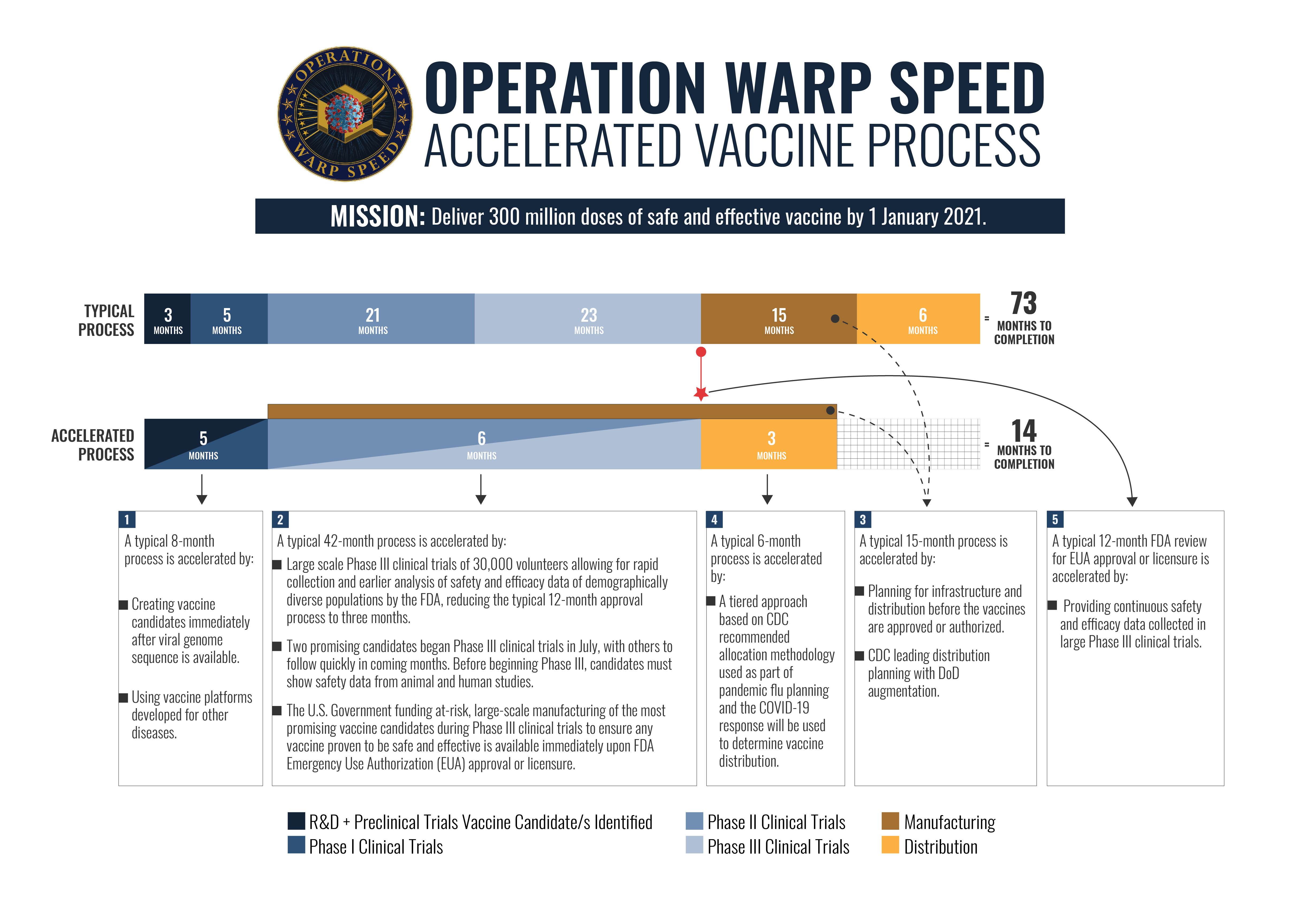 Coronavirus Operation Warp Speed