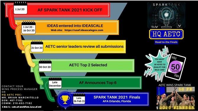 timeline for spark tank 2021 competition