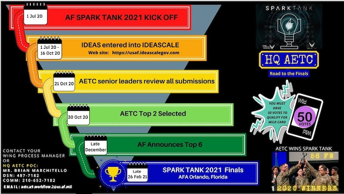 timeline for spark tank 2021 competition