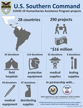 Graphic depicting U.S. Southern Command: COVID-19 Humanitarian Assistance Program projects. Embedded text: U.S. Southern Command: COVID-19 Humanitarian Assistance Program projects. 28 Countries. 290 Projects worth an estimated $16 million. 24 donations of field hospitals. 114 donations of protective equipment. 35 donations of medical supplies. 6 donations of testing supplies. 39 donations of medical equipment. 47 donations of disinfecting supplies. In partnership with the U.S. State Department and USAID. Total U.S. Government assistance: $35.9 million (source: U.S. State Department fact sheet, July 29, 2020.) Note: All DOD donated items were purchased from host country suppliers with no impact on DOD's force health protection supply chain.
