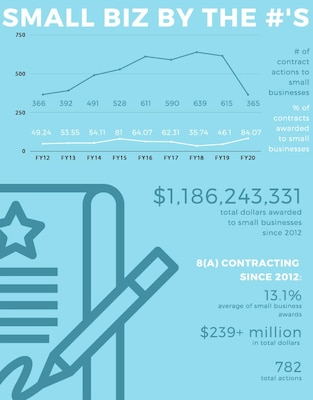 Infographic with numeric breakdown of small business figures.