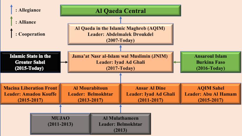 Al-Qaeda and JNIM organizational structure