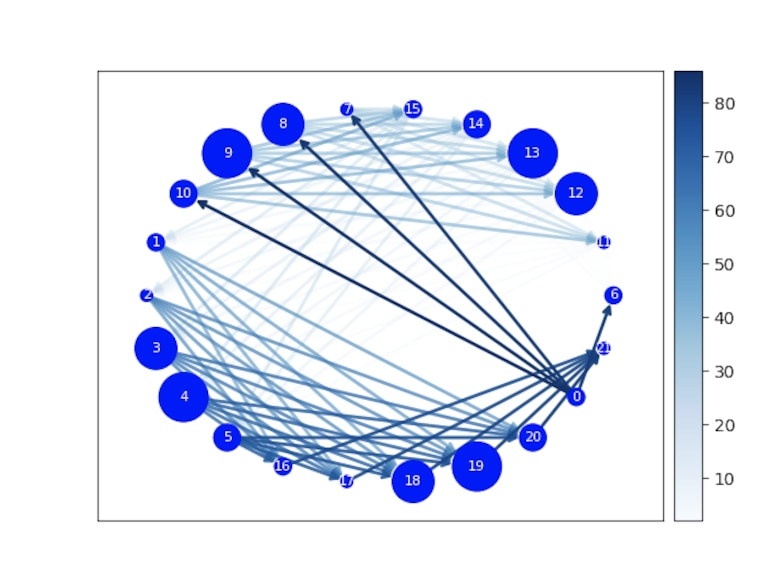 The image displays an example of a network flow model configuration with each number representing a node along the fuel supply chain and possible delivery pathways. (Courtesy image: X-Force Fellows Jaylen Barrett, Marina Beshai, Megha Sharma)