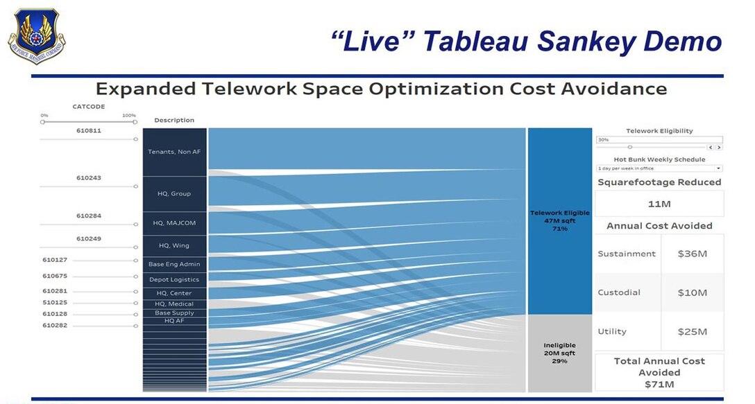 Telework Space Optimization