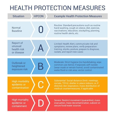 Graphic depicting Health Protection Measures.