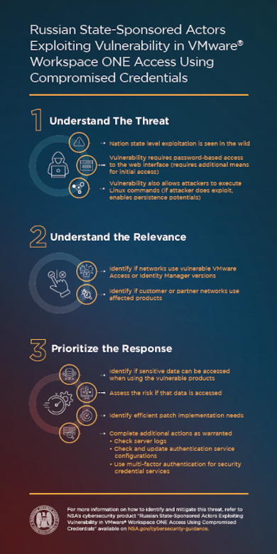 Russian State-Sponsored Actors Exploiting Vulnerability in VMware® Workspace Infographic