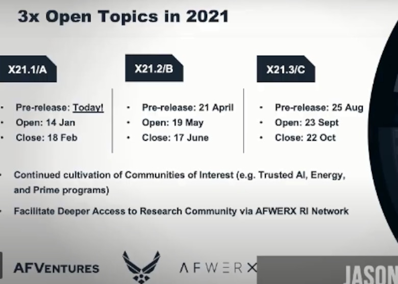 The Air Force Small Business Innovation Research (SBIR) and Small Business Technology Transfer (STTR) Program announced the release schedule for Fiscal Year 2021 open topics during day two of the AFWERX Accelerate event.  In coordination with the Department of Defense, AFWERX will release three open topics. The first call opens on Jan. 14 and closes Feb. 18, 2021, while the others open in May and September and close after 30 days. (Courtesy photo)