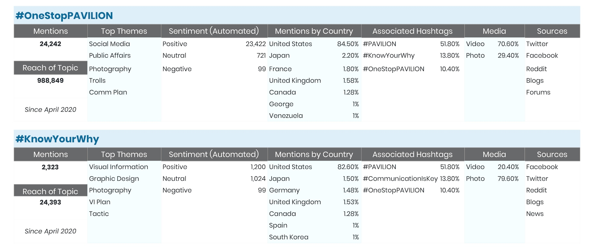 Example of social media related analytics collected for two hashtag campaigns for PAVILION.