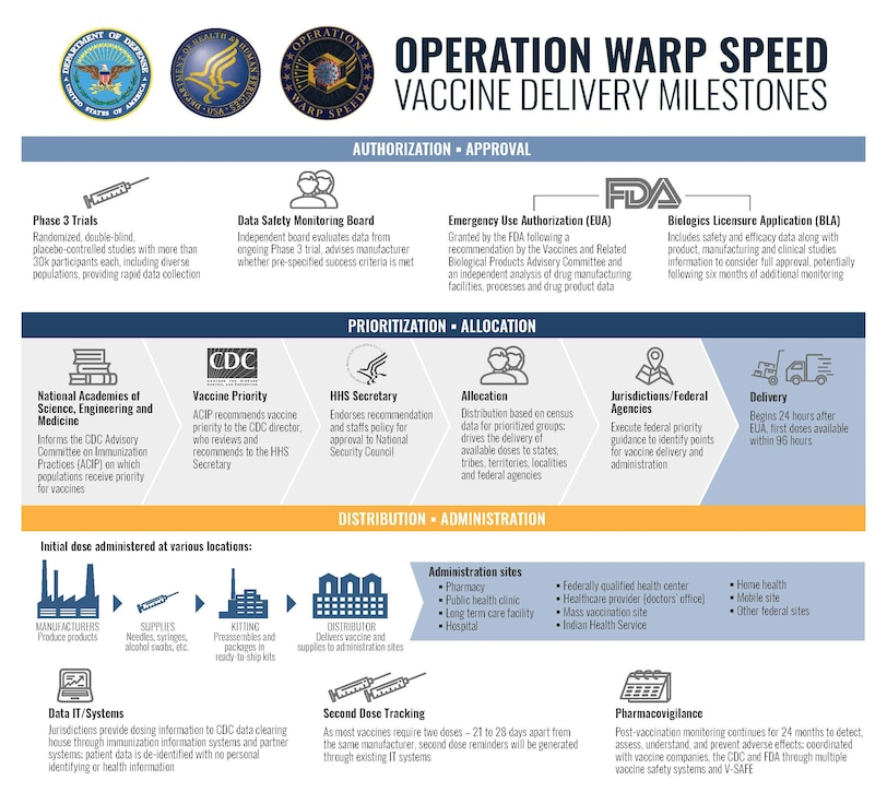INFOGRAPHIC: OPERATION WARP SPEED VACCINE DELIVERY MILESTONES