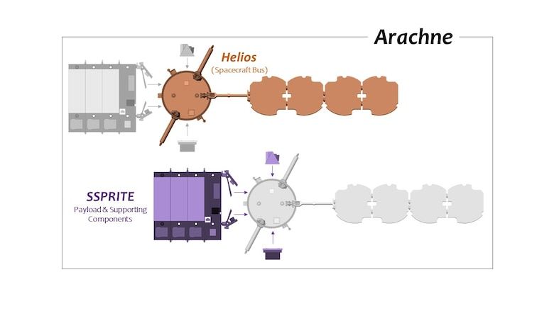Arachne, the first of the Air Force Research Laboratory's SSPIDR flight experiments, is comprised of Helios and SSPRITE. SSPRITE and its supporting components (shown in purple) conduct Arachne's power beaming mission, while Helios (shown in orange) serves as the spacecraft bus which hosts and provides resources to SSPRITE. (Image courtesy of AFRL)
