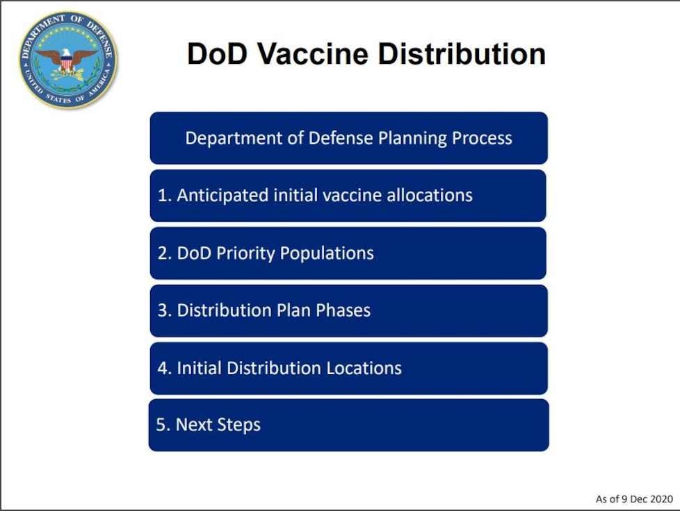 DoD Vaccine Distribution Plan and Population Schema