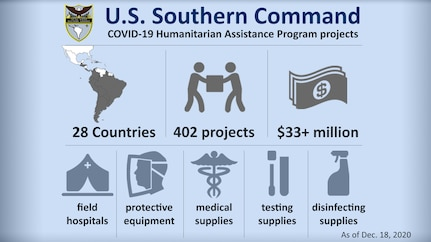 Graphic depicting U.S. Southern Command COVID-19 Humanitarian Assistance Program projects. Embedded text: U.S. Southern Command: COVID-19 Humanitarian Assistance Program projects. 28 Countries. 402 Projects worth an estimated $33 million. Donations include field hospitals, protective equipment, medical supplies, testing supplies, and disinfecting supplies. Current as of Dec. 18, 2020.