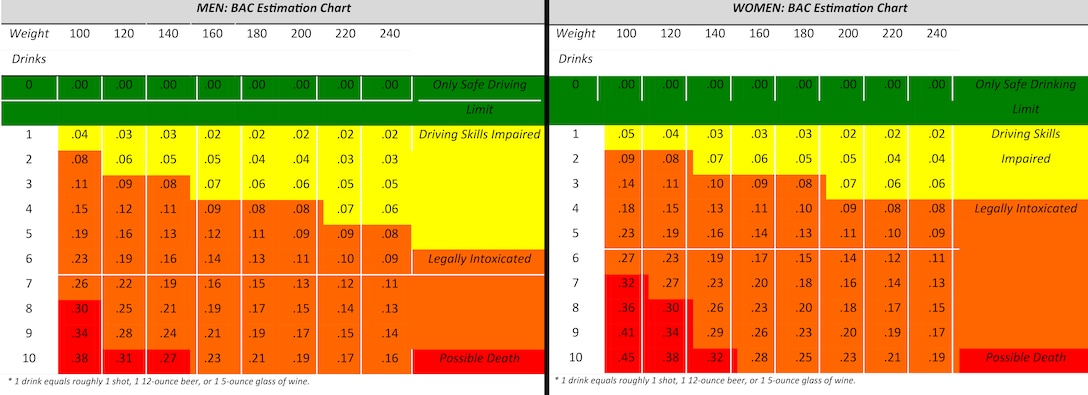 Blood alcohol concentration charts for men and women.