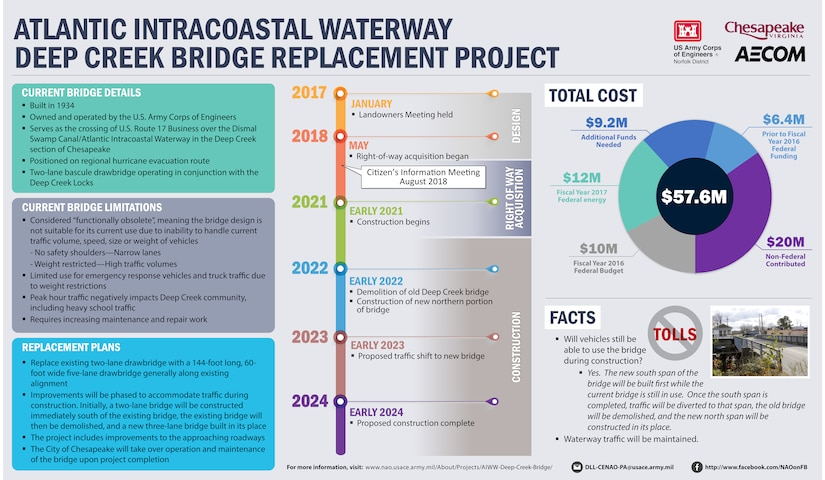This graphic gives an complete overview of where the district is in replacing the Deep Creek Bridge Replacement Project. It includes a timeline of past actions, cost and amount needed to construct the bridge, as well as information about the current status of the bridge.