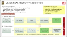 A graphic depicting the Real Estate Acquisition Process for acquiring land and easements for civil works projects.
