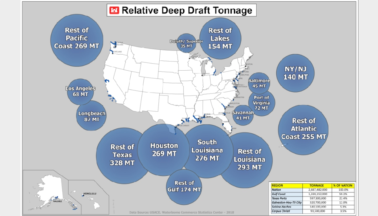 Relative Deep Draft Tonnage