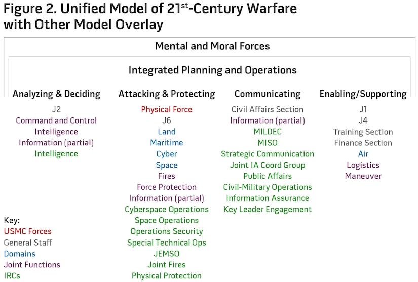 Figure 2. Unified Model of 21st-Century Warfare with Other Model Overlay
