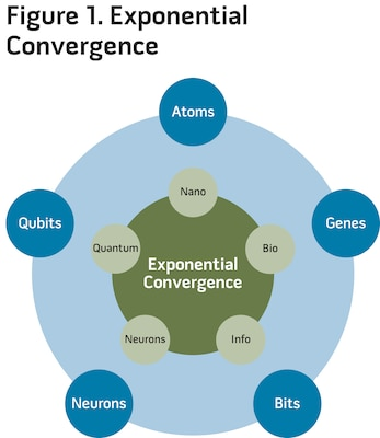 Figure 1. Exponential Convergence