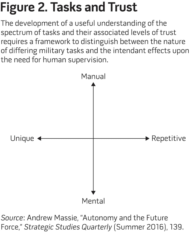 Figure 2. Tasks and Trust