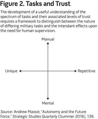 Figure 2. Tasks and Trust