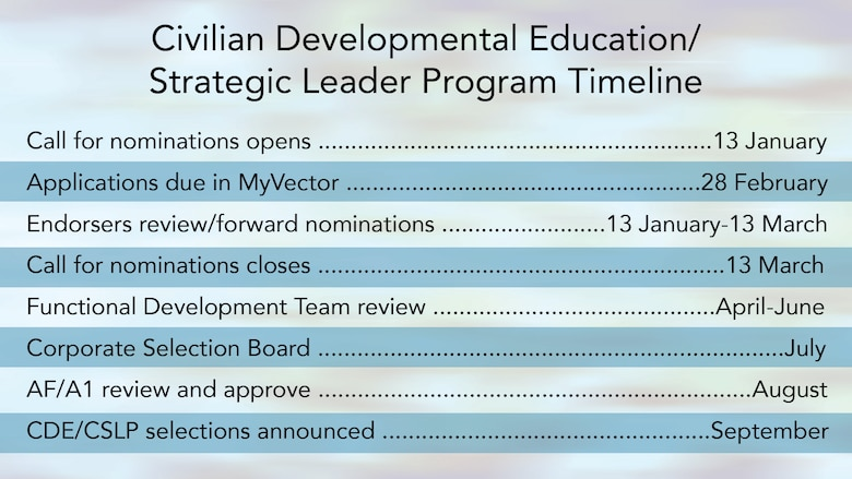 The application window for Civilian Developmental Education, Civilian Strategic Leader and the Engineer and Scientist Exchange Program assignments runs through Feb. 28, 2020.