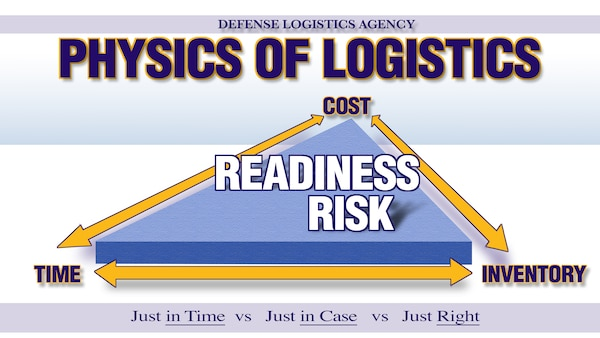 Illustration with Physics of Logistics, the words Cost, Time and Inventory at the corners of a 3D triangle with the words Readiness Risk on top.