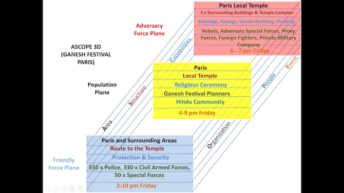 ASCOPE 3-D example—a local festival in an urban area