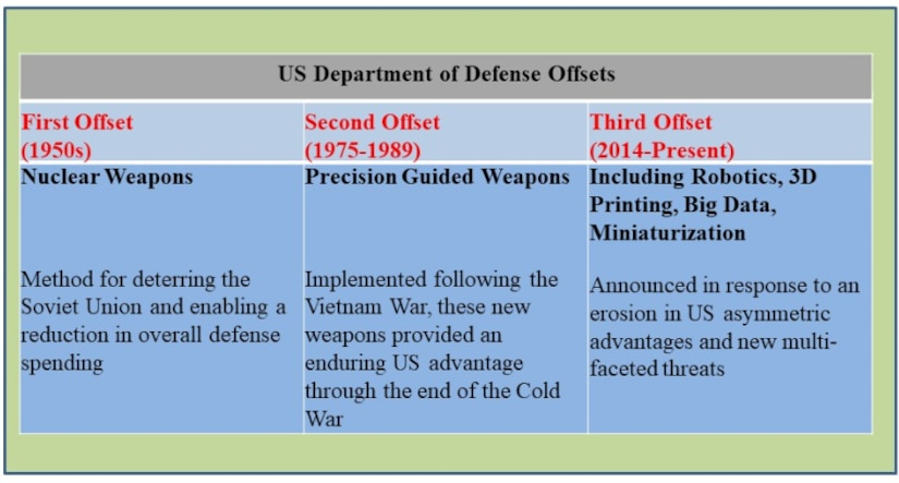 "Comparison of US Department of Defense Offsets. Source: Table constructed by the author from information provided by Tyler Knox, ""The US Military: A Crisis of Innovation,"" Wharton School of Public Policy, University of Pennsylvania."