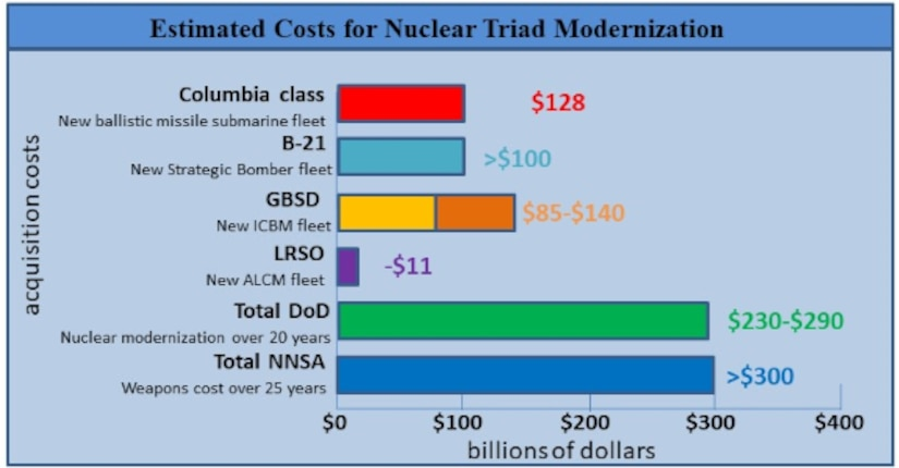Estimated Costs for Nuclear Triad Modernization. Source: Table constructed by the author from information provided by Estimated Costs for Nuclear Triad Modernizations, US Navy, US Air Force, Center for Strategic and International Studies, NNSA, DOD Cost Assessment and Program Evaluation office.