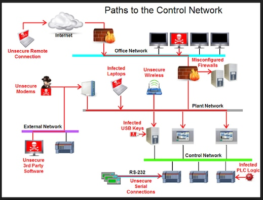 "Paths to the Control Network. Kerry L. Sparks, ""Six tips for remote HMI/SCADA users to protect plant operations, drive cost savings,"" Plant Services."