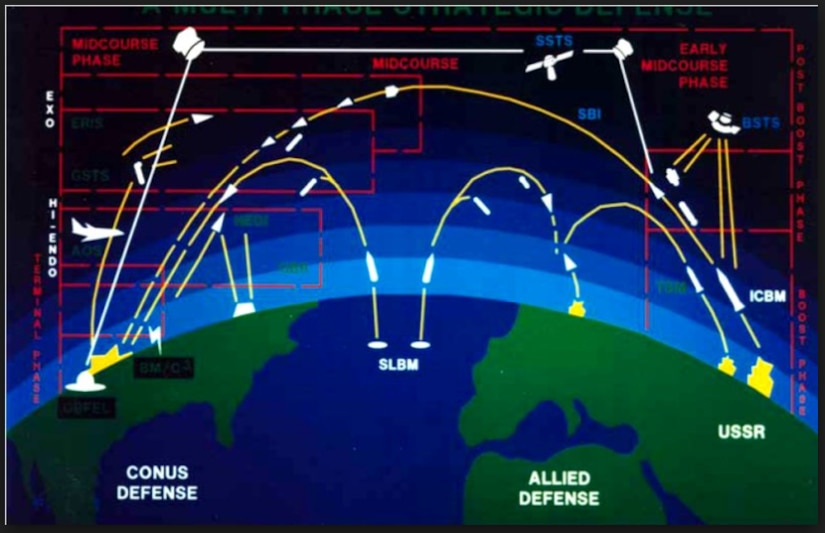 Global Security.org-Strategic Deterrence Initiative
