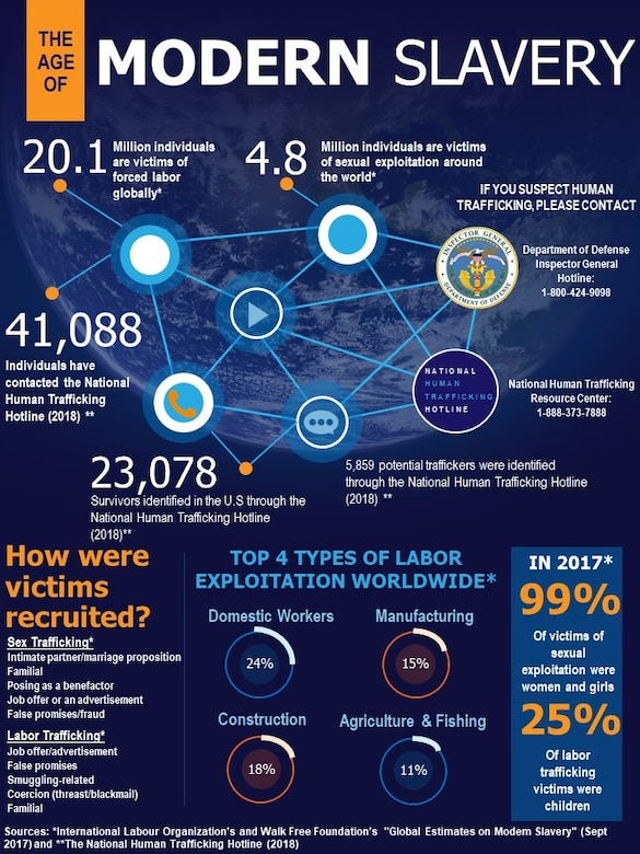 """Infographic titled """"The Age of Modern Slavery"""" describes the types of exploitation and what people should do if they become aware of human trafficking."""