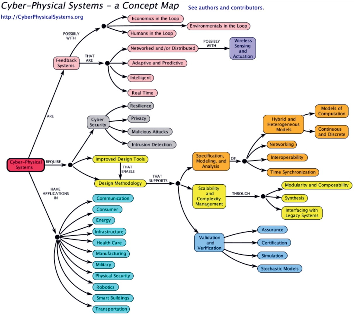 Figure 4. Cyber–Physical Systems, a Concept Map.