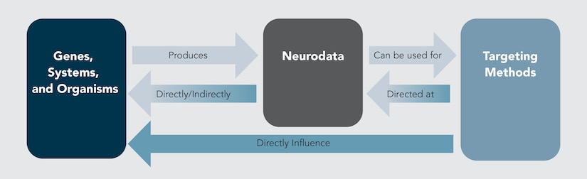 Figure 1. Using Neurodata for WINS Operations
