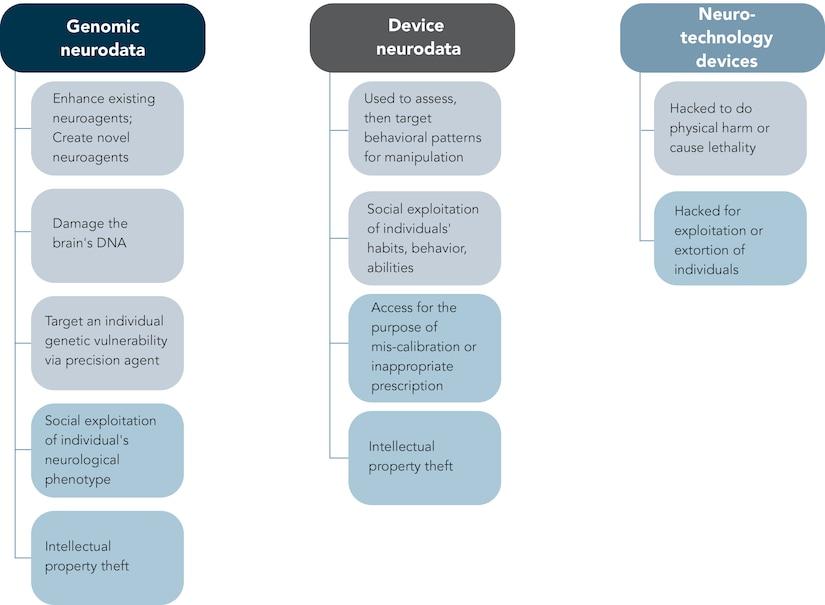 Figure 2. Risks