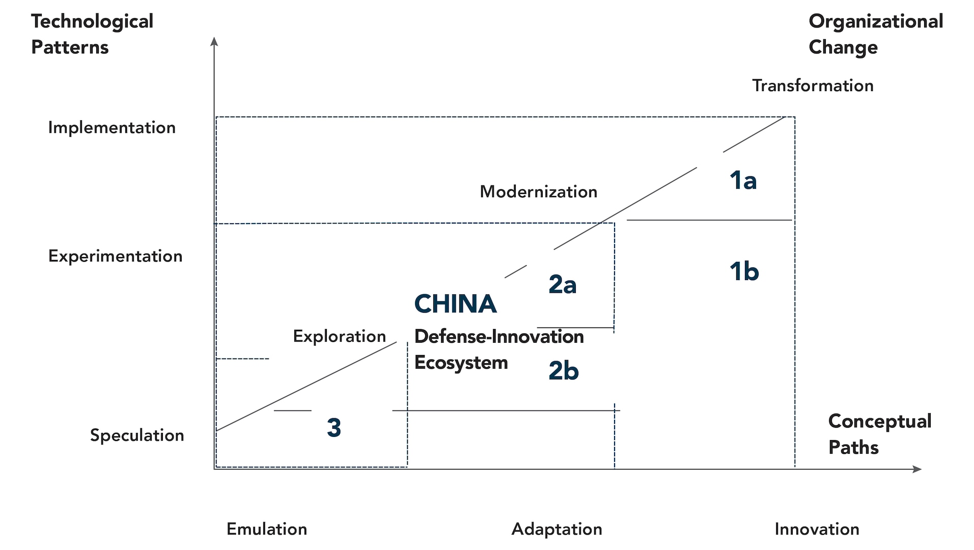 Figure 3. China's Defense Innovation Trajectories.