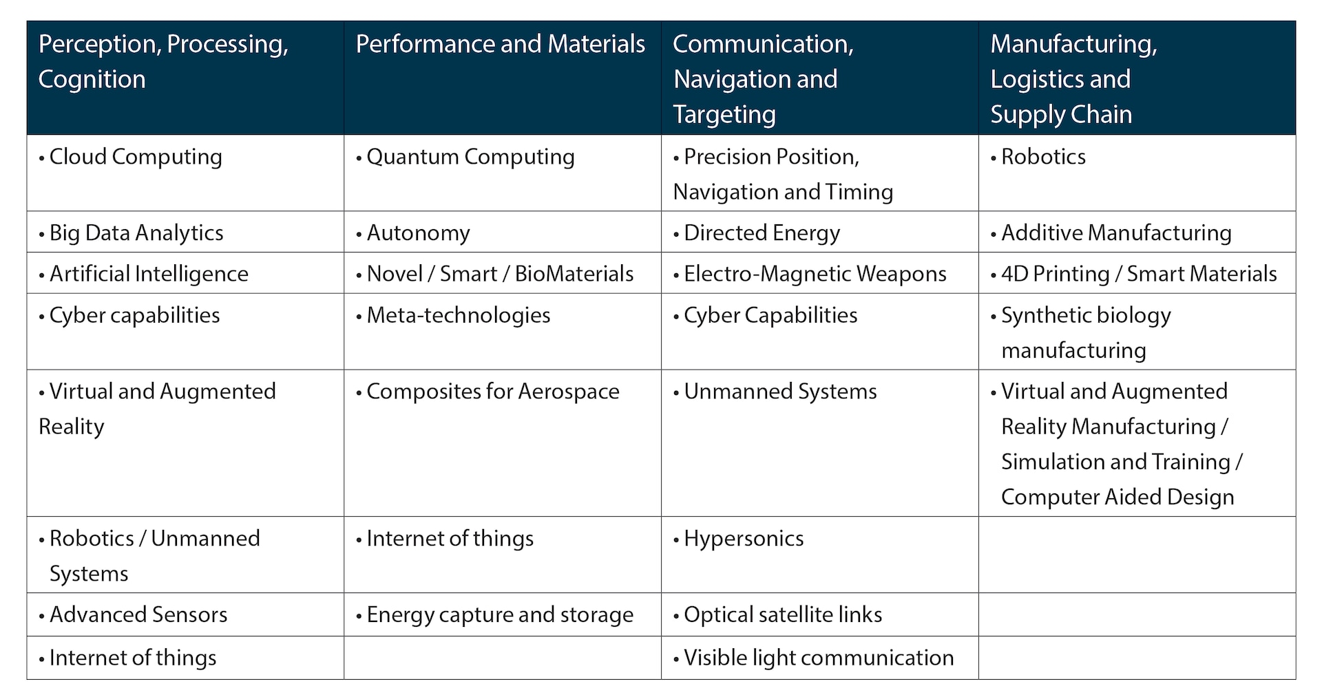 Figure 1. Convergence of 4IR Dual-Use Technologies.