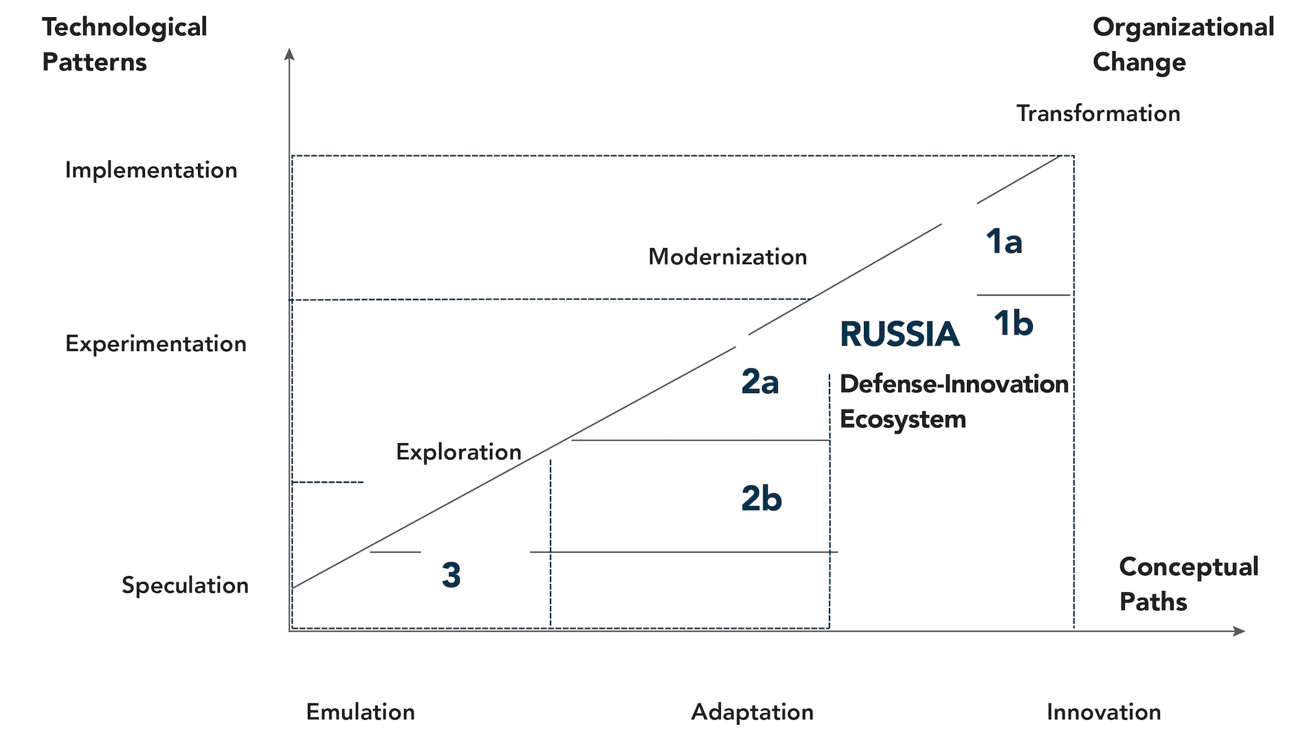 Figure 4. Russia's Defense Innovation Trajectories.