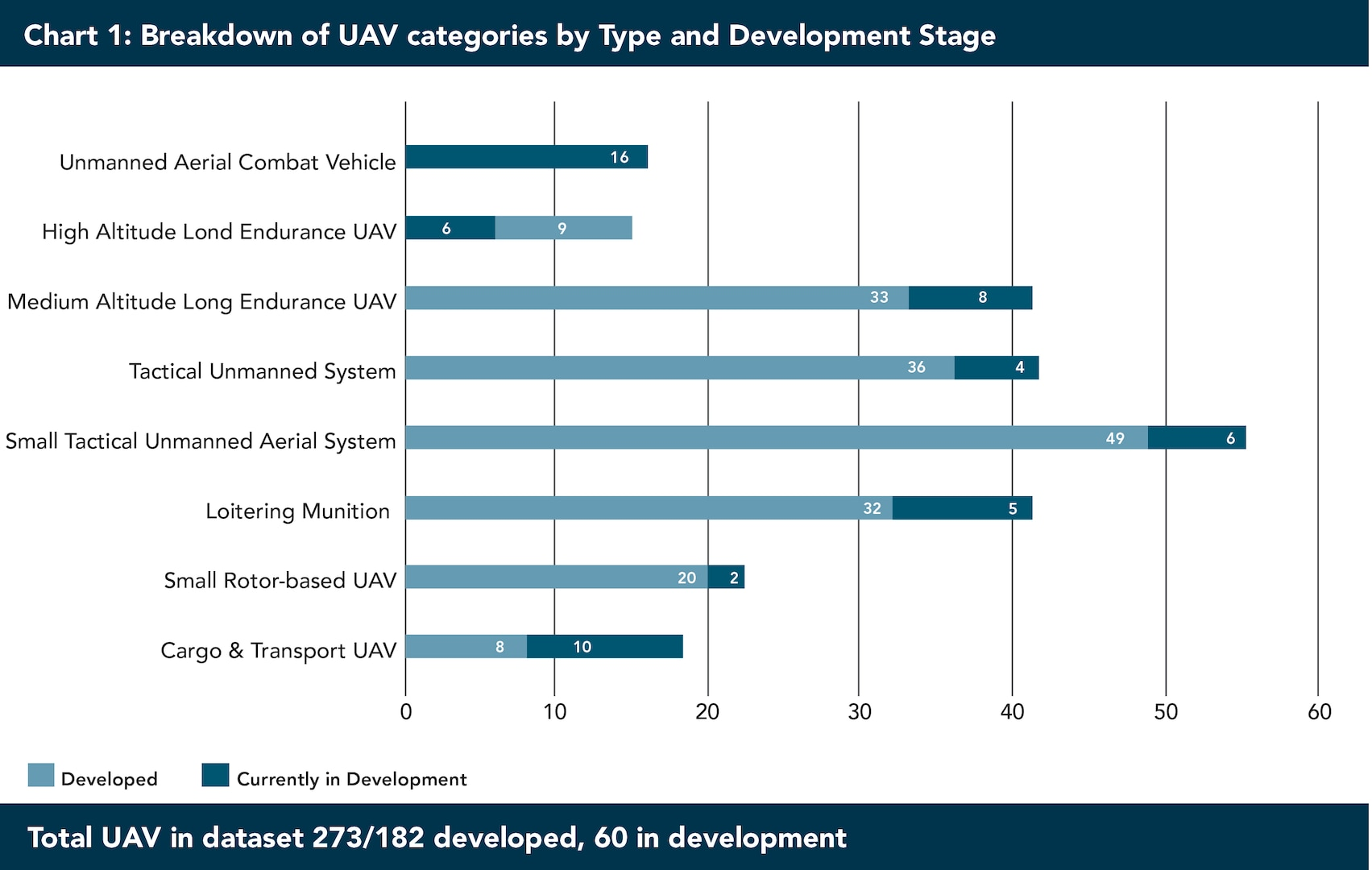 Figure 1. UAV Categories by Type and Development Stage