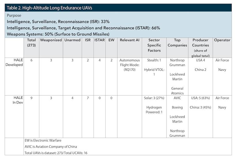 Table 2. High-Altitude Long Endurance UAVs