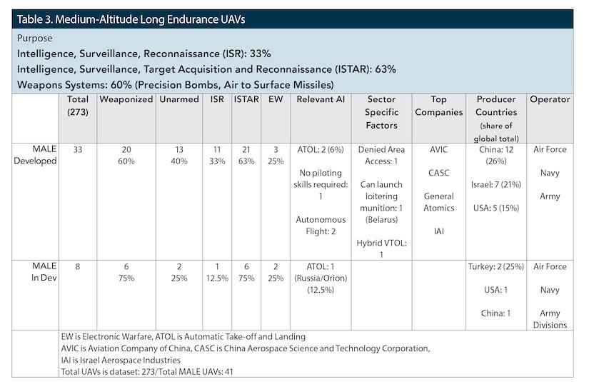 Table 3. Medium-Altitude Long Endurance UAVs