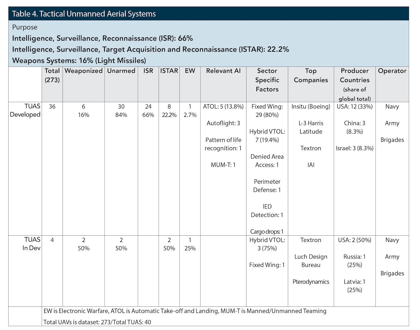 Table 4. Tactical Unmanned Aerial Systems