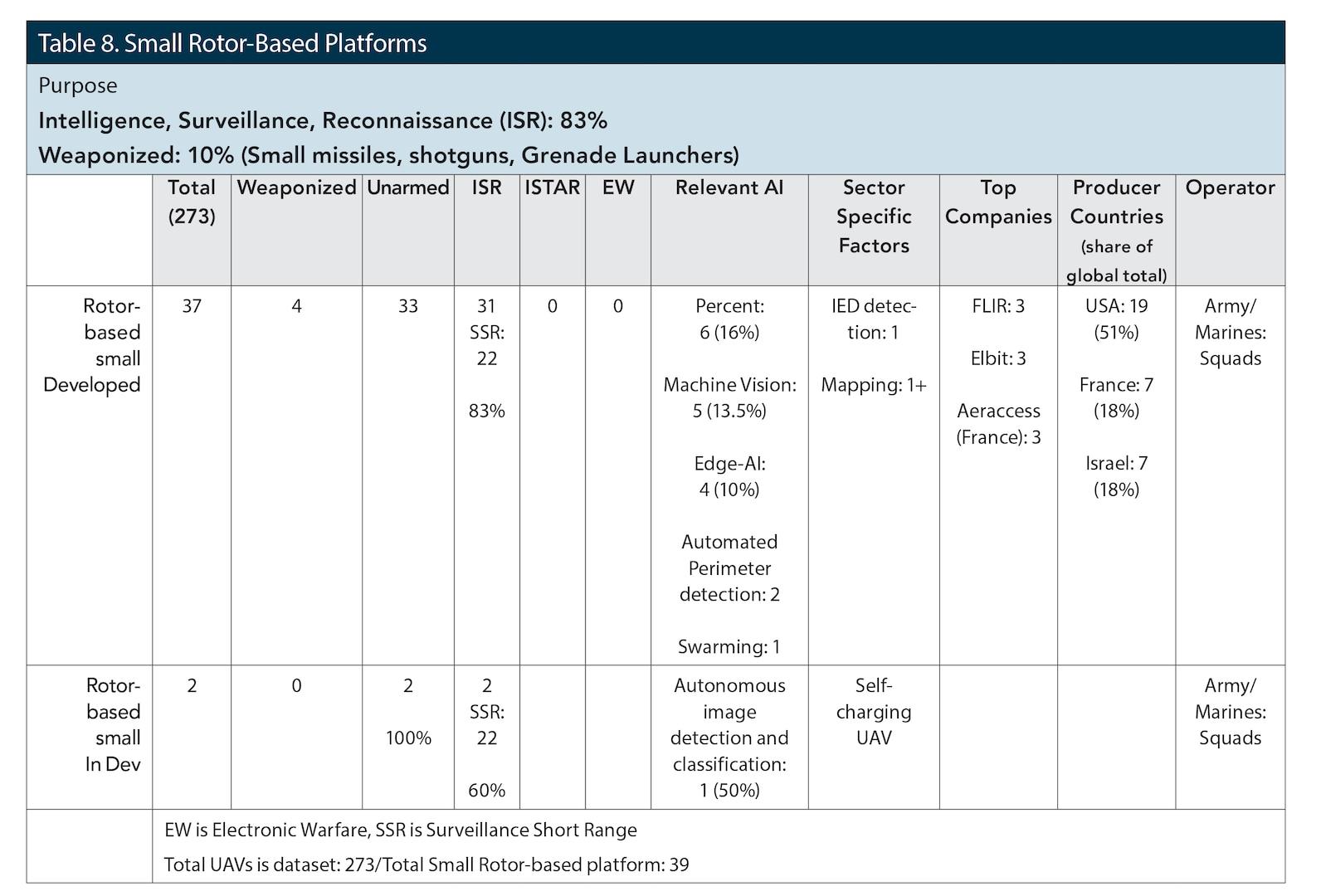 Table 8. Small Rotor-Based Platforms